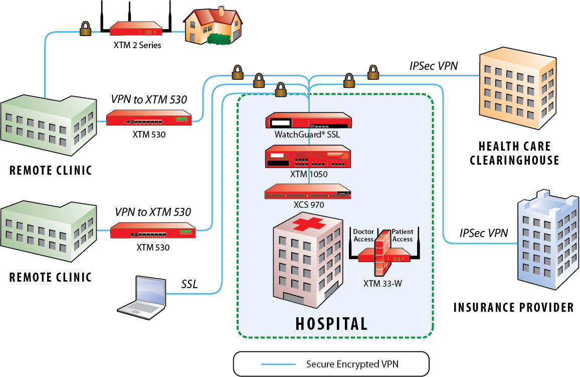 Hospital Information Systems Architecture And Design