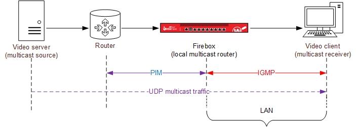 about multicast routing rh watchguard com Wood Stove Diagram firebox diagram