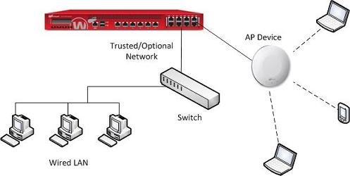watchguard ap deployment overview rh watchguard com Basic VLAN Configuration VLAN Network Design