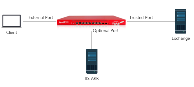 Microsoft IIS ARR Authentication to Exchange Integration