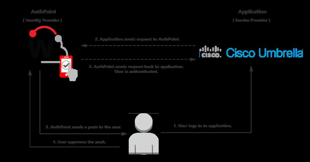 Cisco Umbrella Integration with AuthPoint