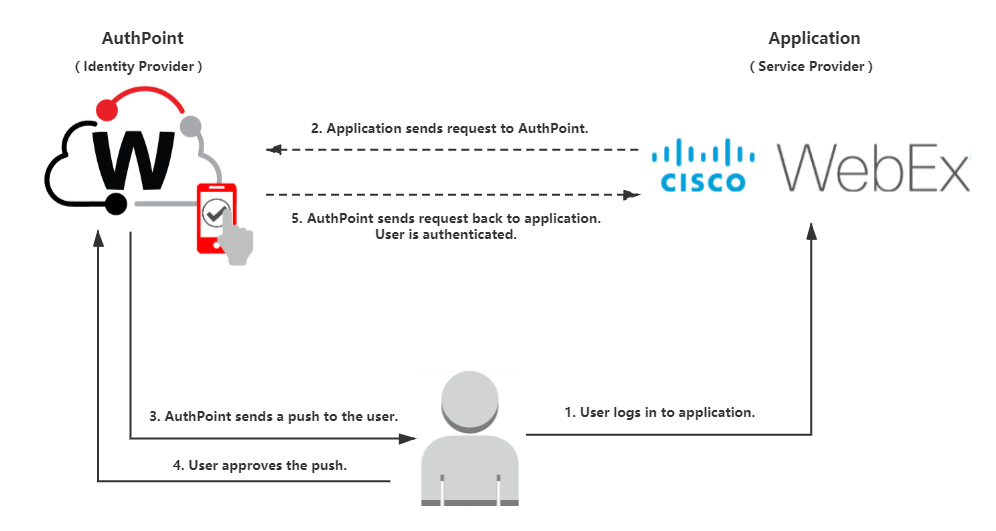 Cisco WebEx Integration with AuthPoint