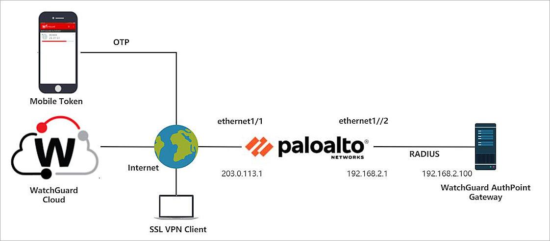 Topy - Palo Alto Globalprotect Vpn Setup Download