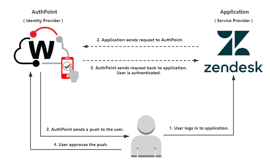 Zendesk Integration with AuthPoint