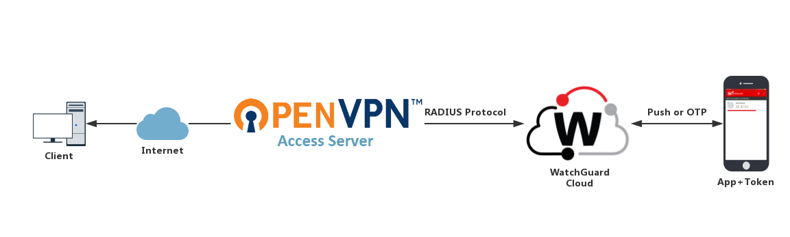 OpenVPN Access Server Integration with AuthPoint