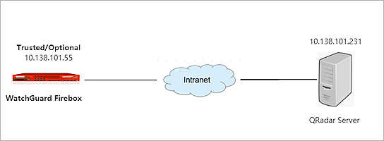 IBM Security QRadar DSM Integration Guide