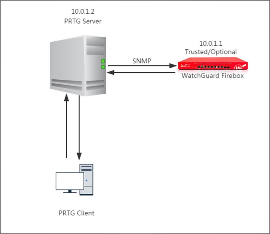 PRTG Integration Overview