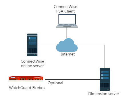 ConnectWise Integration Guide