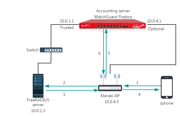 Meraki AP RSSO Integration Overview