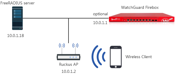 WatchGuard RADIUS SSO with Ruckus AP Integration Guide