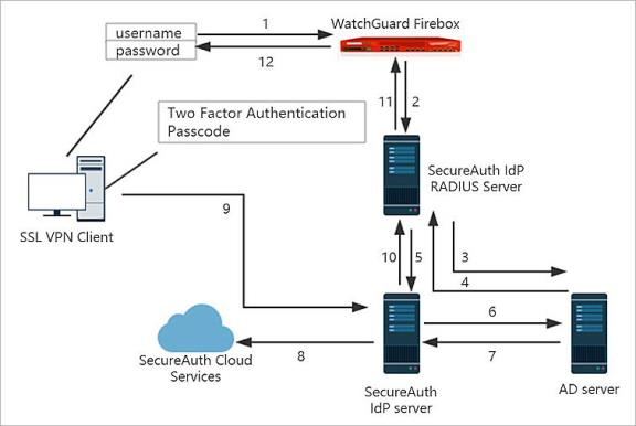 SecureAuth Integration Guide