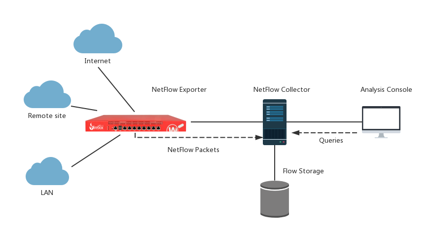 Firebox NetFlow and PRTG Integration Guide
