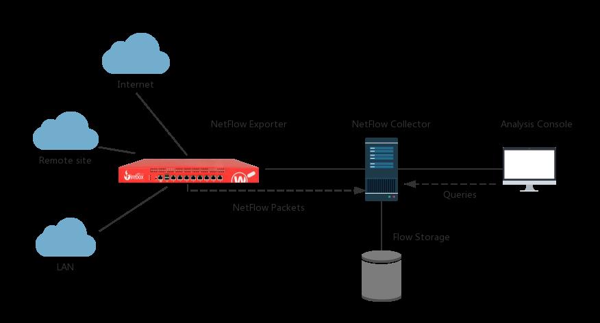 Firebox NetFlow and PRTG Integration Guide