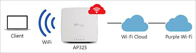 Purple Wi-Fi and Wi-Fi Cloud Integration Guide