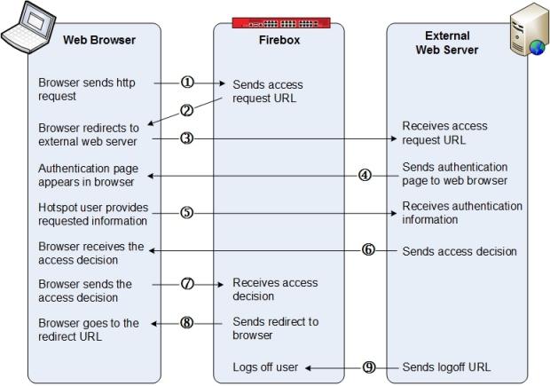 Configure a Web Server for Hotspot External Guest Authentication