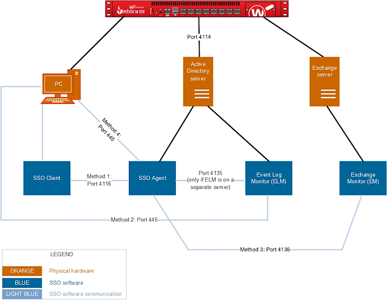 How Active Directory Sso Works