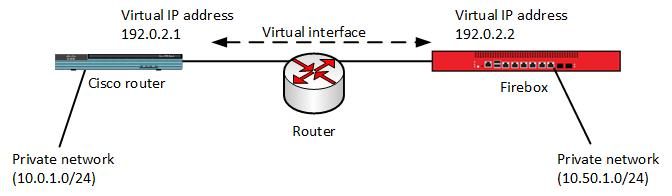 BOVPN Virtual Interface for Dynamic Routing to Cisco