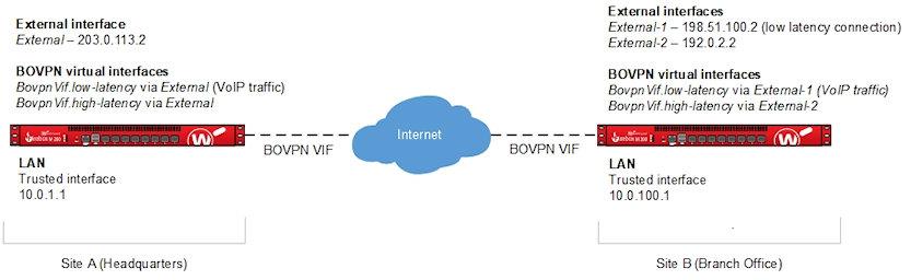 Bovpn Virtual Interface With Sd