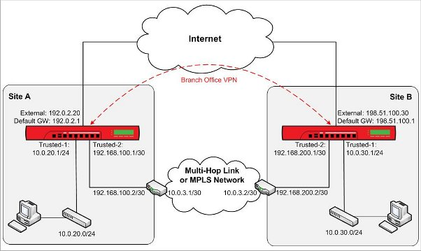 network diagram for multi-hop link or mpls network private network  connection