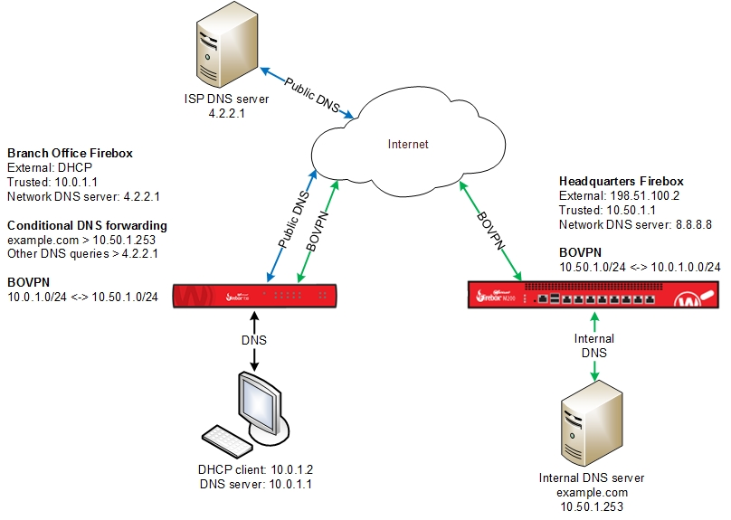 About DNS Forwarding