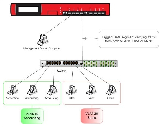 Configure Two VLANs on the Same Interface on
