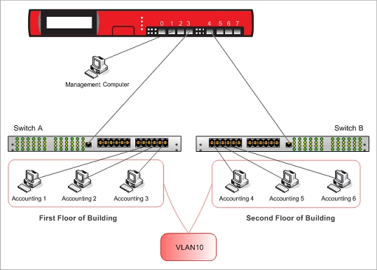 Configure One VLAN Bridged Across Two Interfaces