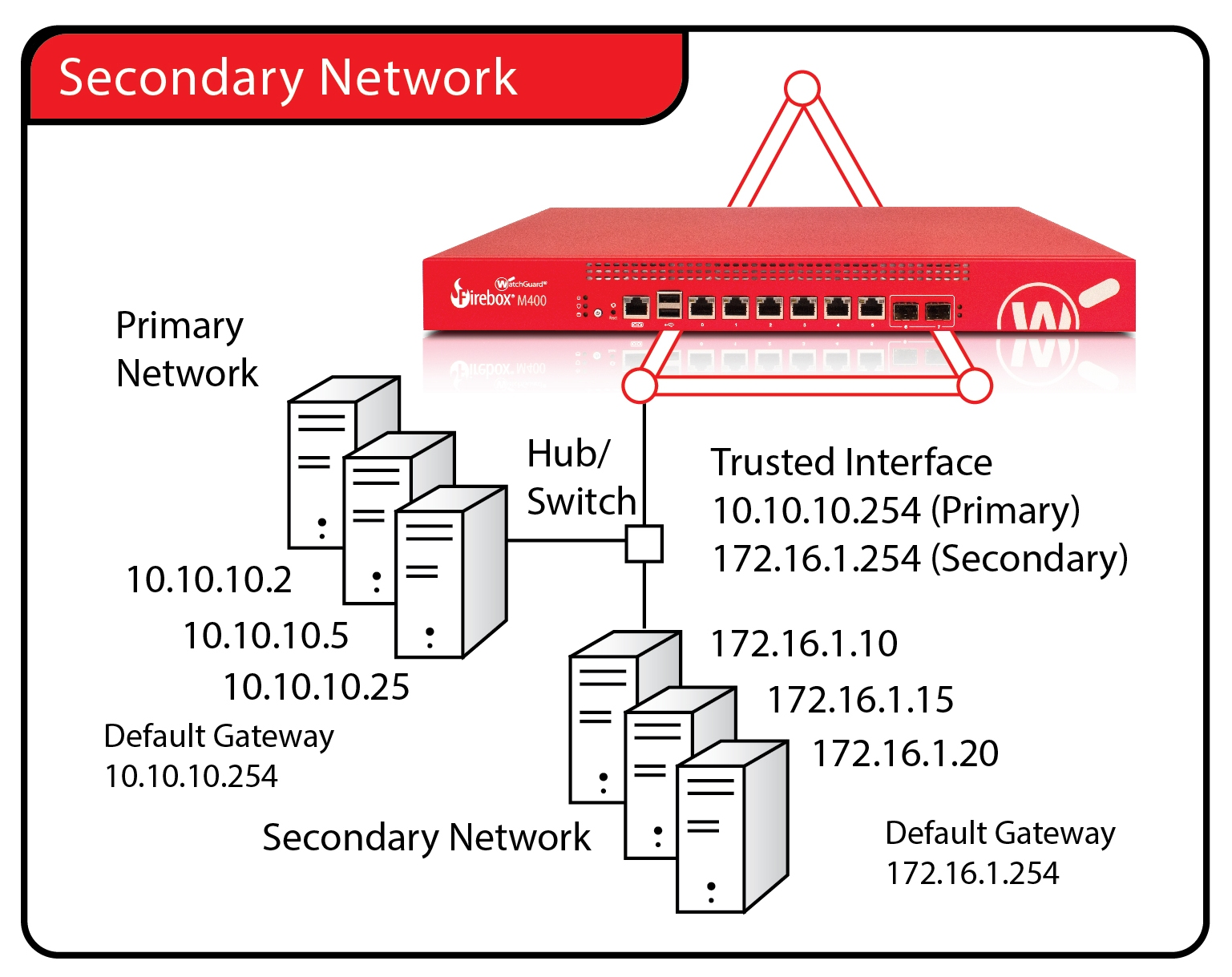 Add A Secondary Network Ip Address