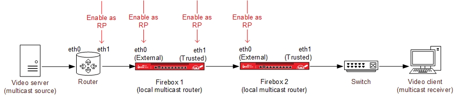 About Multicast Routing