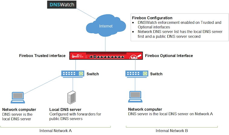 DNSWatch on Firebox Configuration Examples