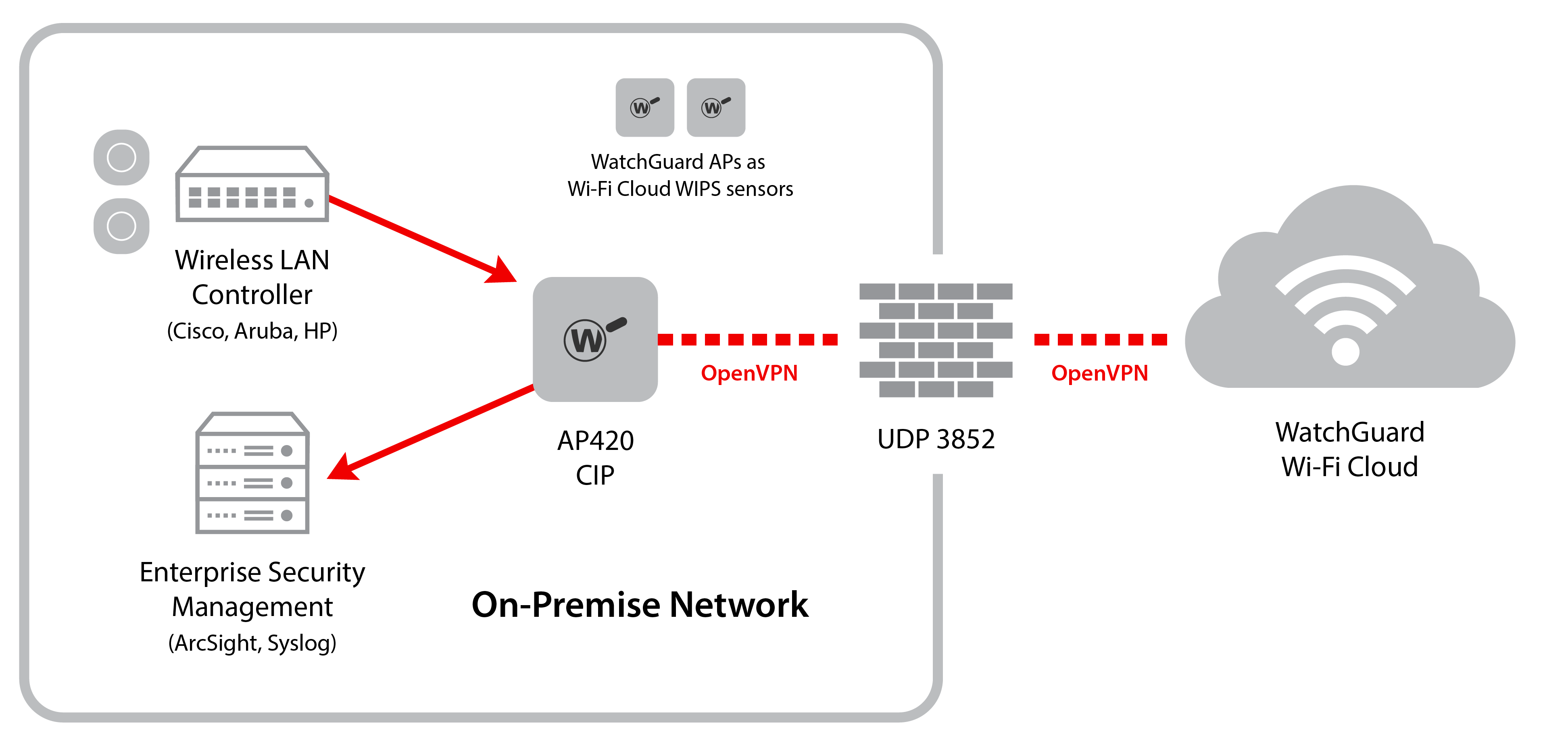 Wi-Fi Cloud Integration with Third-Party Controllers using CIP