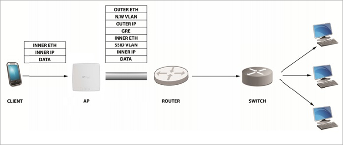 Manage Network Interface Profiles