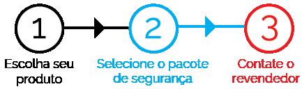 Ilustração com setas - Etapa 1: Escolha seu produto, Etapa 2: Selecione o pacote de segurança, Etapa 3: Contate o revendedor