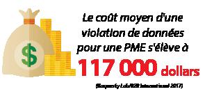 Le coût moyen d'une violation de données pour une PME s'élève à 117000 dollars.