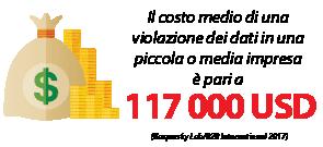 Il costo medio di una violazione dei dati in una piccola o media impresa è pari a 117 000 USD.