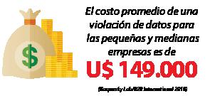 El costo promedio de una violación de datos para las pequeñas y medianas empresas es de $149.000