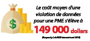 Le coût moyen d'une violation de données pour une PME s'élève à 149000 dollars.