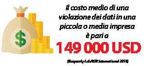 Il costo medio di una violazione dei dati in una piccola o media impresa è pari a 149 000 USD.