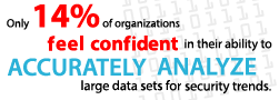 Only 14% of organizations feel confident in their ability to accurately analyze large data sets for security trends.