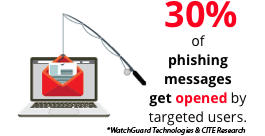0% of phishing messages get opened by targeted users.