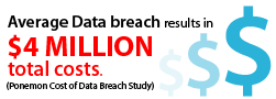 Average data breach results in $4 million total costs (Ponemon Cost of Data Breach Study)