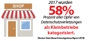 2017 wurden 58 Prozent aller Opfer von Datenschutzverletzungen als Kleinbetriebe kategorisiert.