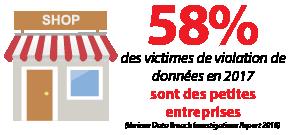 58% des victimes de violation de données en 2017 sont des petites entreprises.