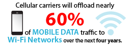 Cellular carriers will offload nearly 60% of mobile data traffic to Wifi networks over the next four years