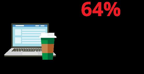 64% das empresas de médio porte já passaram por incidentes de segurança por conta de um funcionário que estava fora da rede.