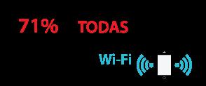 71% de todas las comunicaciones móviles fluyen por Wi-Fi