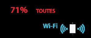71% de toutes les communications mobiles transitent par Wi-Fi