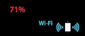 71% das comunicações de dispositivos móveis se dá por Wi-Fi