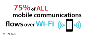 75% of all mobile communications flows over Wi-Fi
