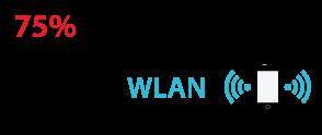 75% aller mobilen Kommunikationen werden über eine WLAN-Verbindung ausgeführt