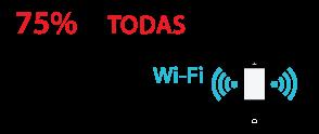 75% de todas las comunicaciones móviles fluyen a través de Wi-Fi